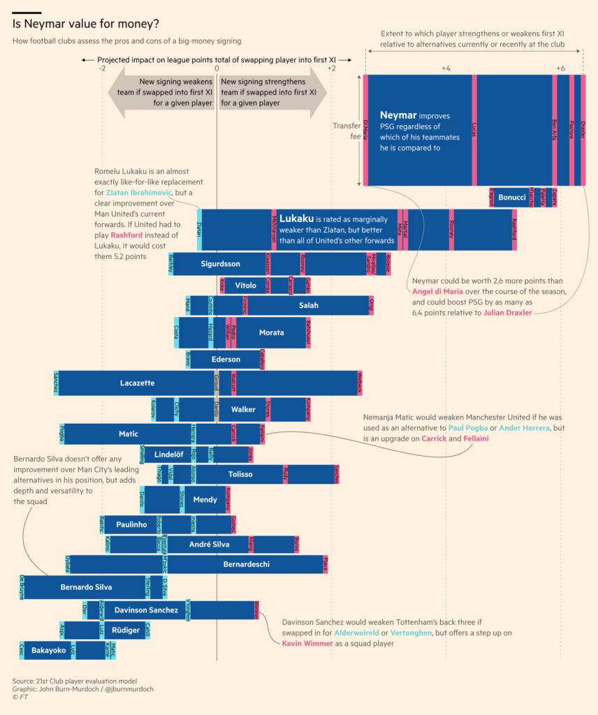 Graphic by John Burn-Murdoch