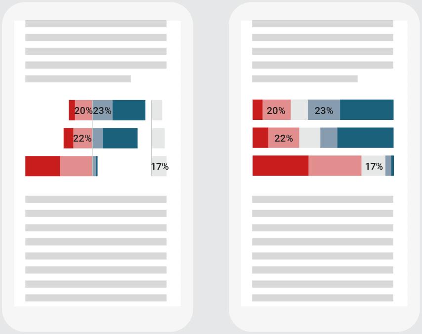 diverging bar charts