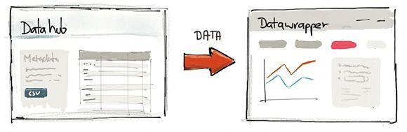 feeding data
