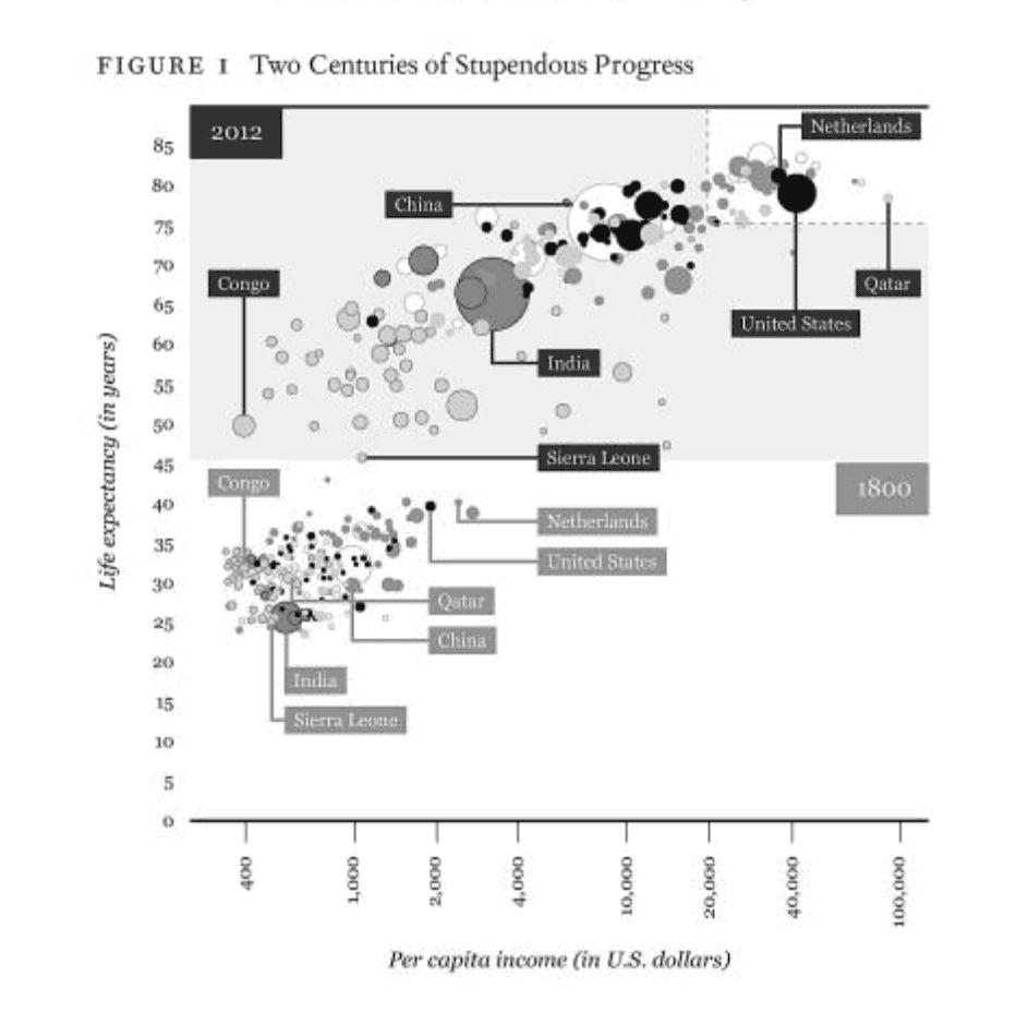 Rutger Bregman's chart in Utopia for Realists