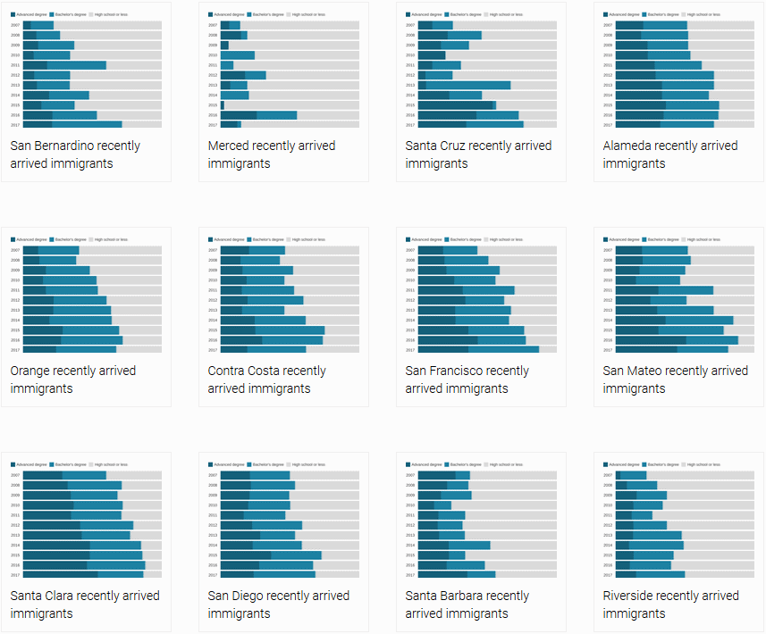 many many similar looking charts exported with datawrapper code