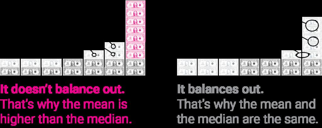 median vs mean explanation