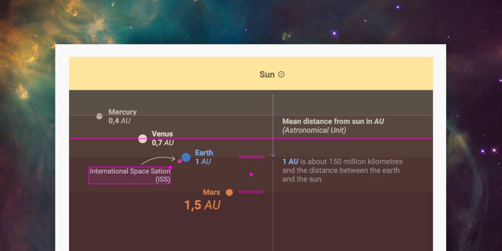 Solar system chart superimposed over photo of outer space