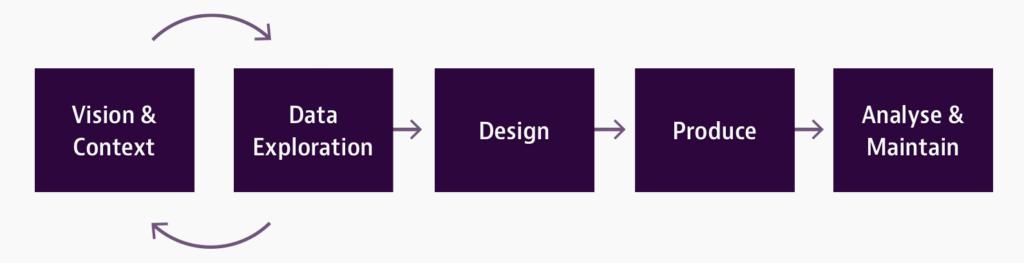 data vis process by Moritz Stefaner