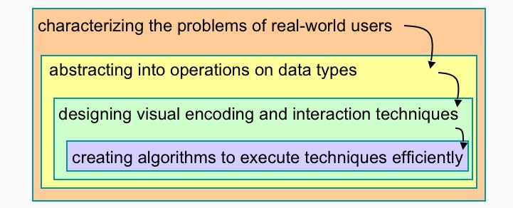 data vis process by Tamara Munzner