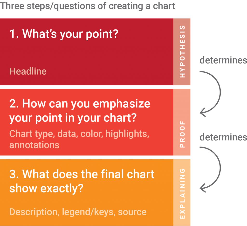 Lisa's data vis process: 1 What's your point? 2 How can you emphasize your point in your chart? 3. What does the final chart show exactly?