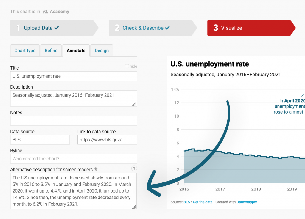 """Screenshot of the Datawrapper app showing the """"alternative description"""" field in the Annotate tab next to a line chart."""