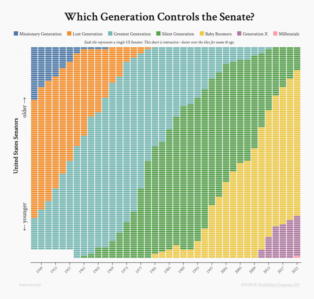 wcd.fyi Visualization: Which generation controls the senate?