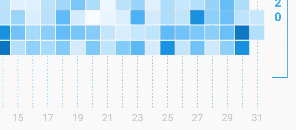 Chart closeup