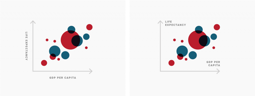 Illustration with two scatterplots: The one on the left has vertical labels outside of the y-axis, the one on the right has horizontal labels inside the y-axis