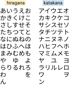A table of Japanese syllabaries called hiragana and katakana
